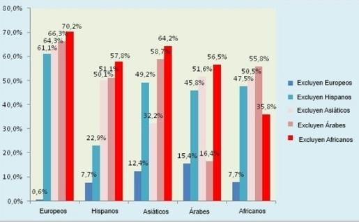 estudio amor etnias