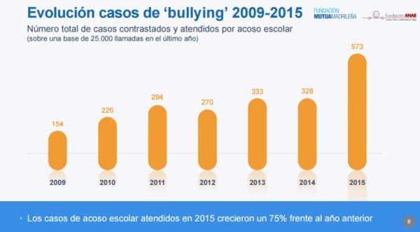 Bullying O Acoso Escolar Estad Sticas Detecci N Y Prevenci N