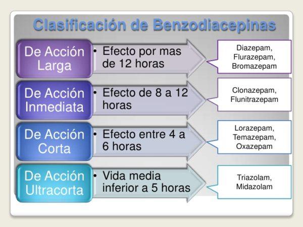 clasificacion-benzodiacepinas