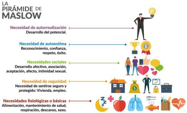Hacia un nuevo modelo de economía social Maslow-600x363