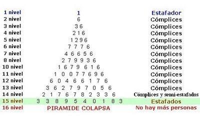 piramide-estafa